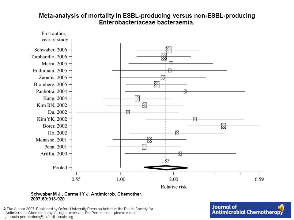 Meta-analysis of mortality in ESBL-producing versus non-ESBL-producing Enterobacteriaceae bacteraemia.