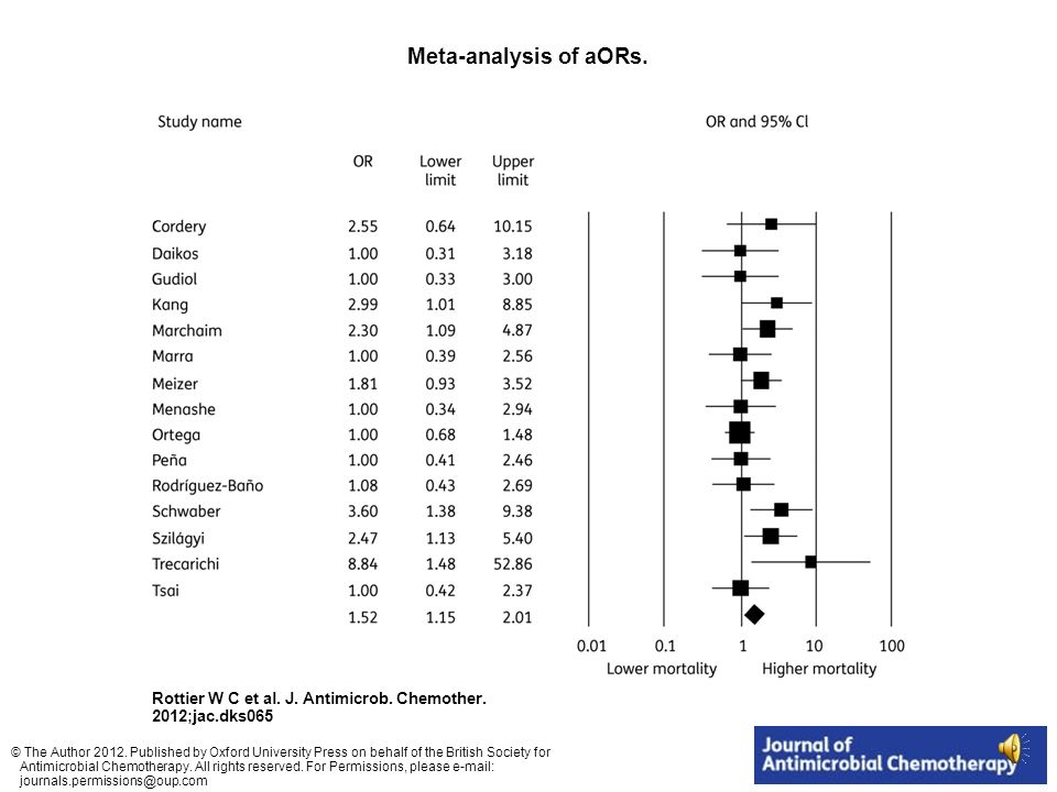 Meta-analysis of aORs.