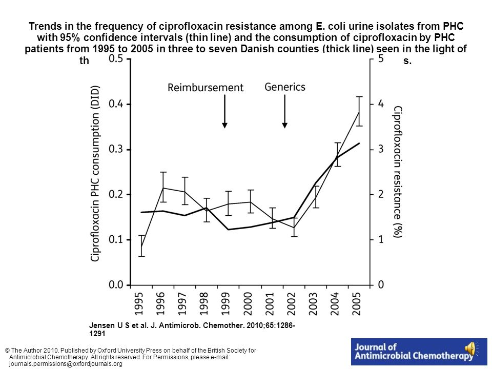 Trends in the frequency of ciprofloxacin resistance among E