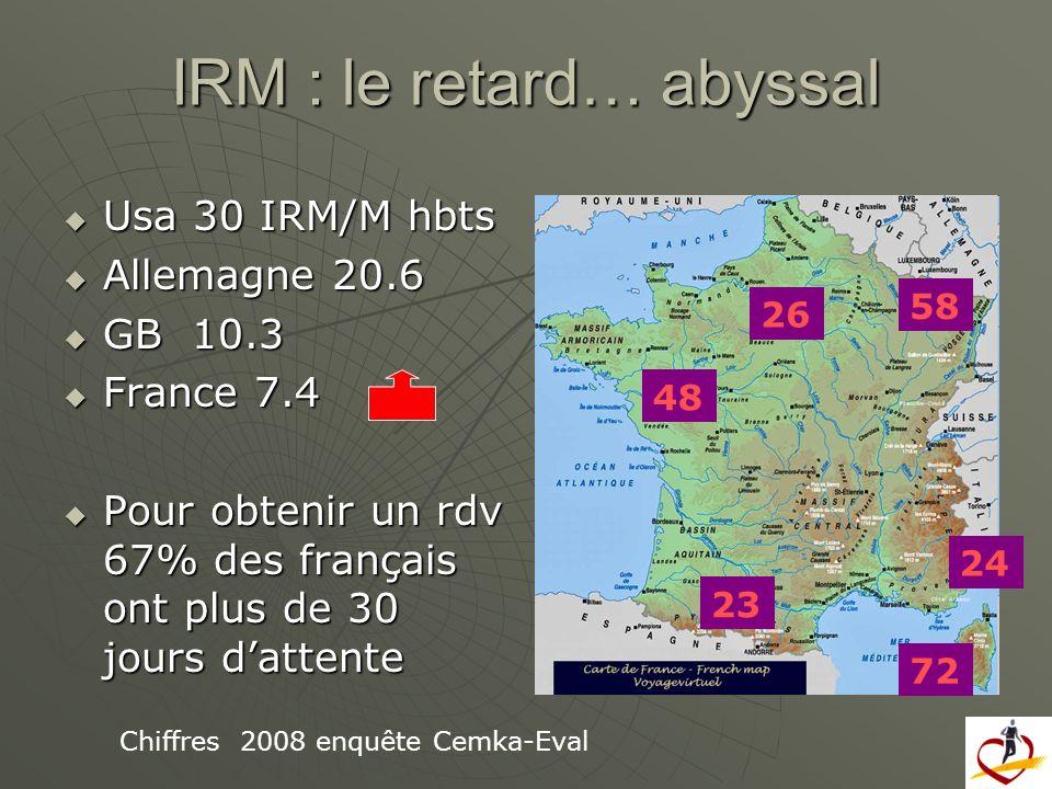 IRM : le retard… abyssal