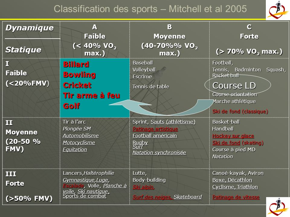 Classification des sports – Mitchell et al 2005