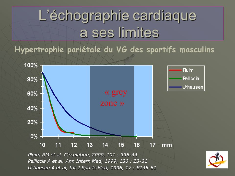 L'échographie cardiaque a ses limites