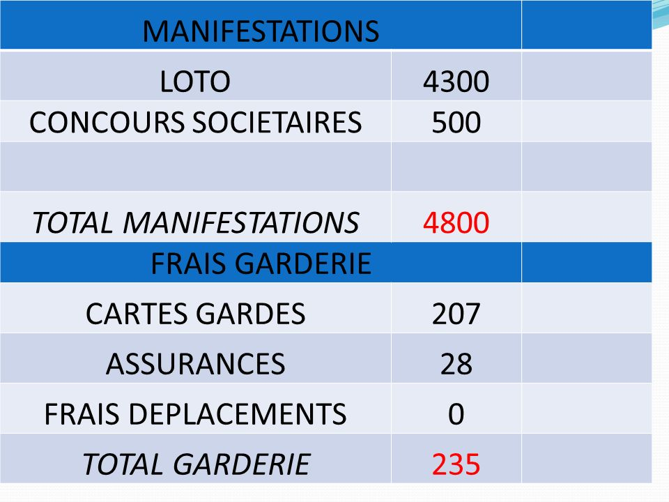 MANIFESTATIONS LOTO. 4300. CONCOURS SOCIETAIRES. 500. TOTAL MANIFESTATIONS. 4800. FRAIS GARDERIE.