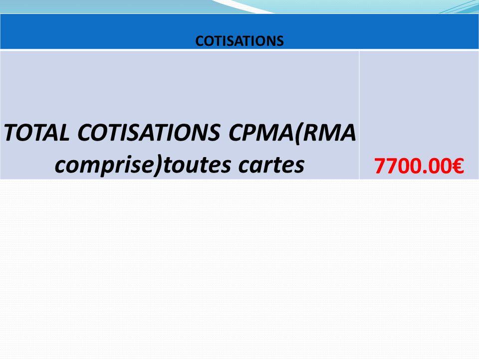 TOTAL COTISATIONS CPMA(RMA comprise)toutes cartes