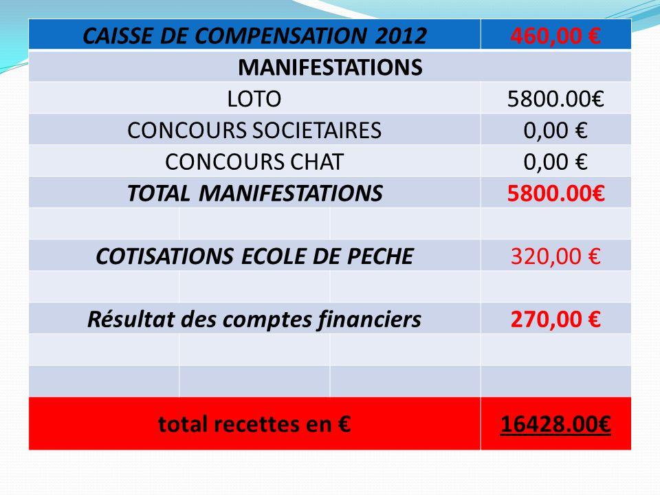 CAISSE DE COMPENSATION 2012 460,00 € MANIFESTATIONS LOTO 5800.00€