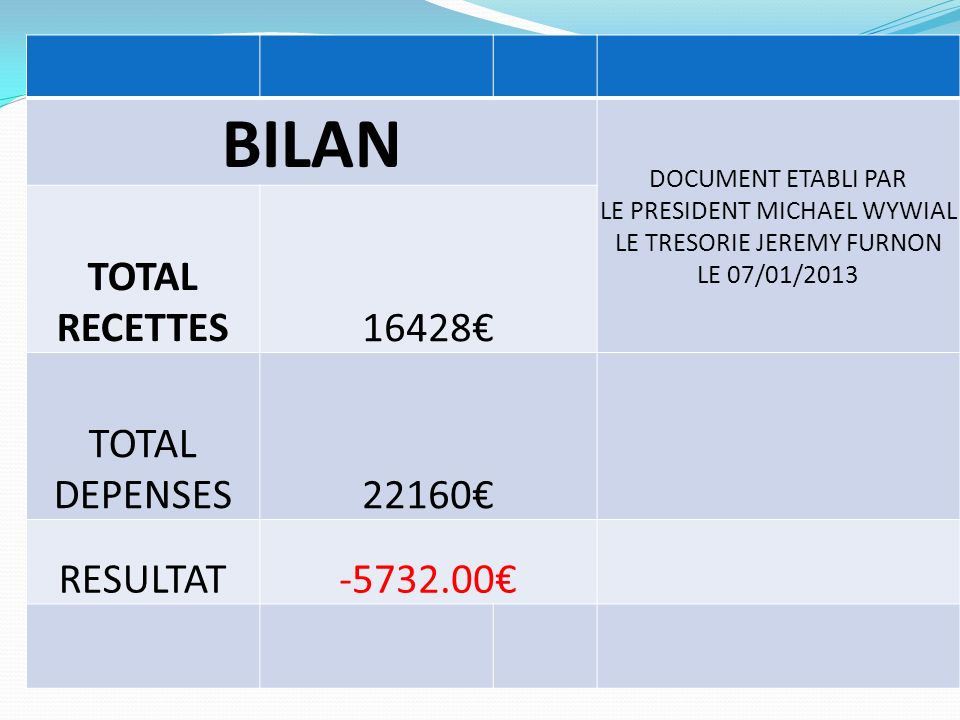 BILAN TOTAL RECETTES 16428€ TOTAL DEPENSES 22160€ RESULTAT -5732.00€