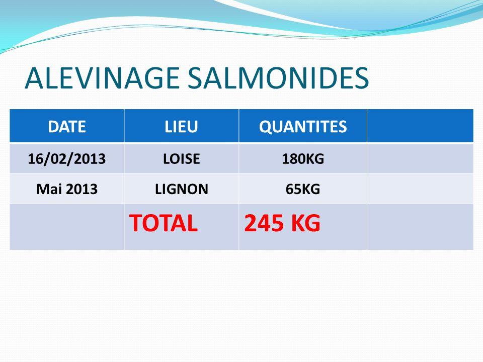 ALEVINAGE SALMONIDES TOTAL 245 KG DATE LIEU QUANTITES 16/02/2013 LOISE