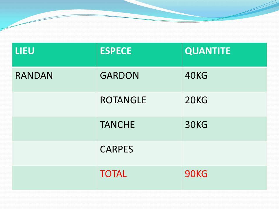 LIEU ESPECE QUANTITE RANDAN GARDON 40KG ROTANGLE 20KG TANCHE 30KG CARPES TOTAL 90KG