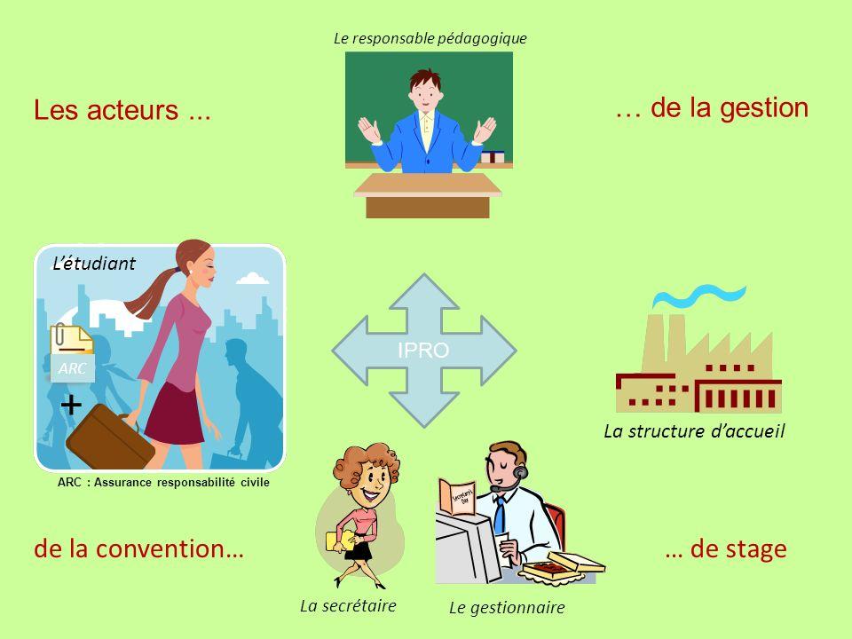+ Les acteurs ... … de la gestion de la convention… … de stage