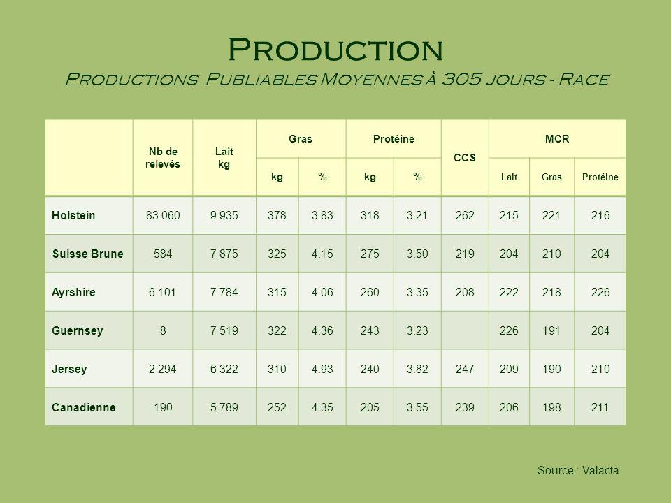 Production Productions Publiables Moyennes à 305 jours - Race