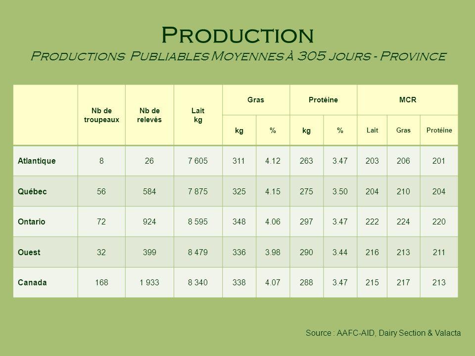 Production Productions Publiables Moyennes à 305 jours - Province