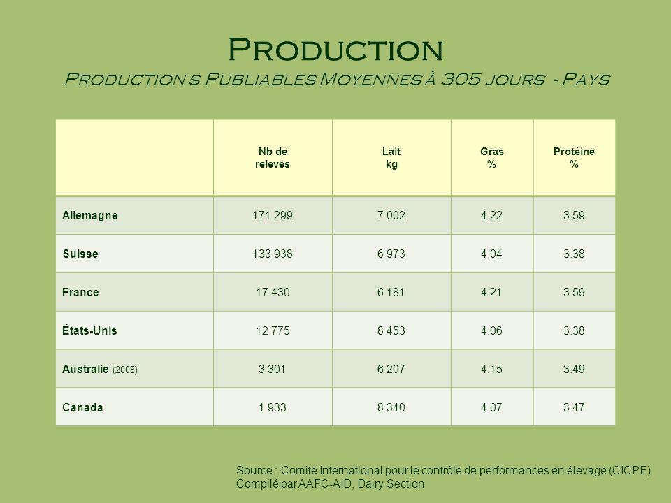 Production Production s Publiables Moyennes à 305 jours - Pays