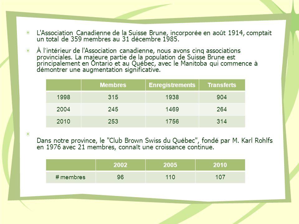 L Association Canadienne de la Suisse Brune, incorporée en août 1914, comptait un total de 359 membres au 31 décembre 1985.