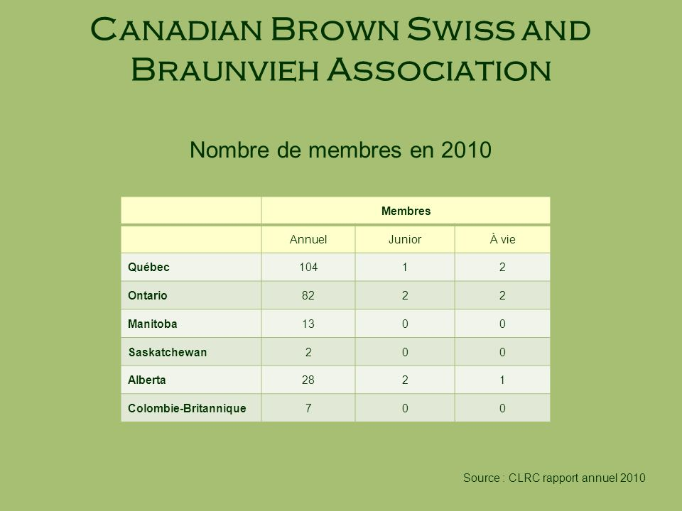 Canadian Brown Swiss and Braunvieh Association