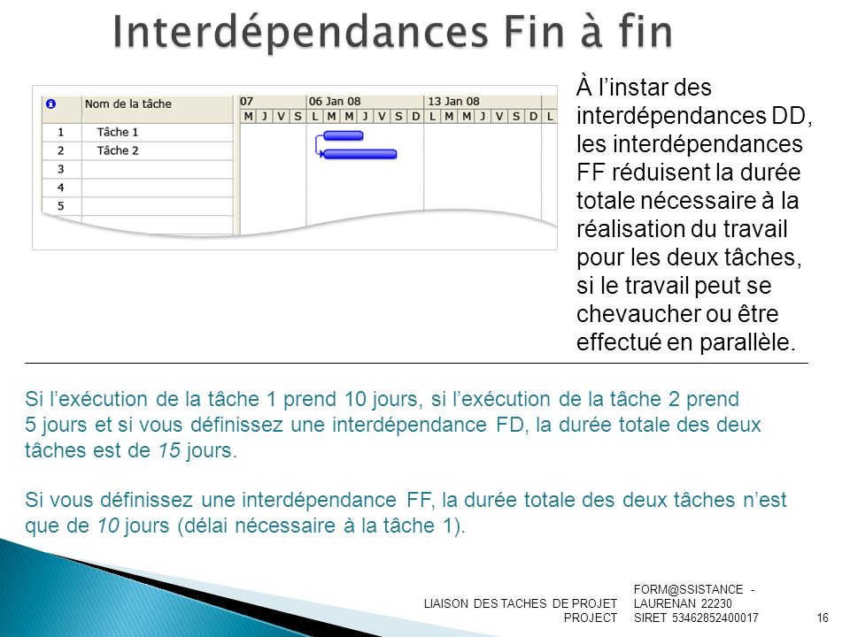 Interdépendances Fin à fin