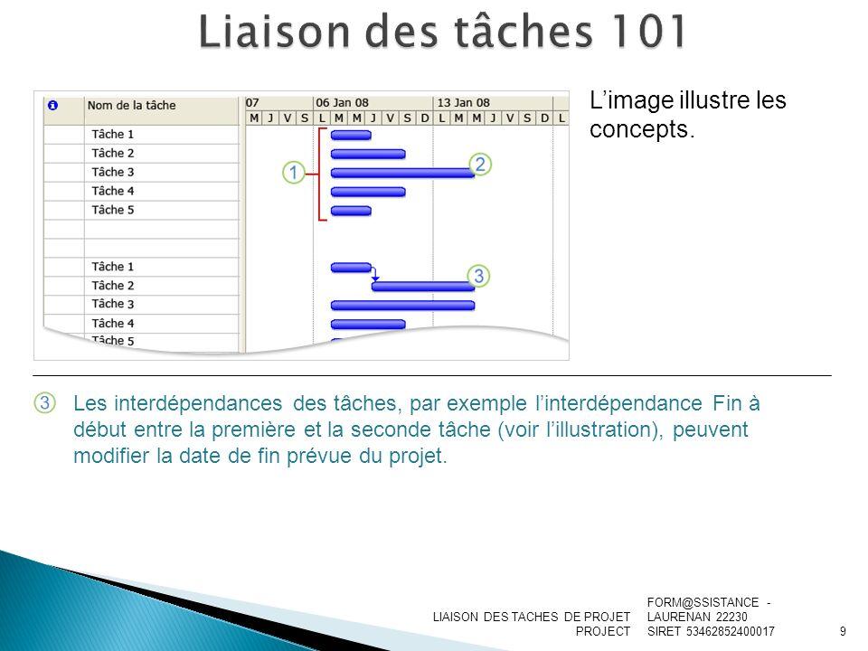 Liaison des tâches 101 L'image illustre les concepts.