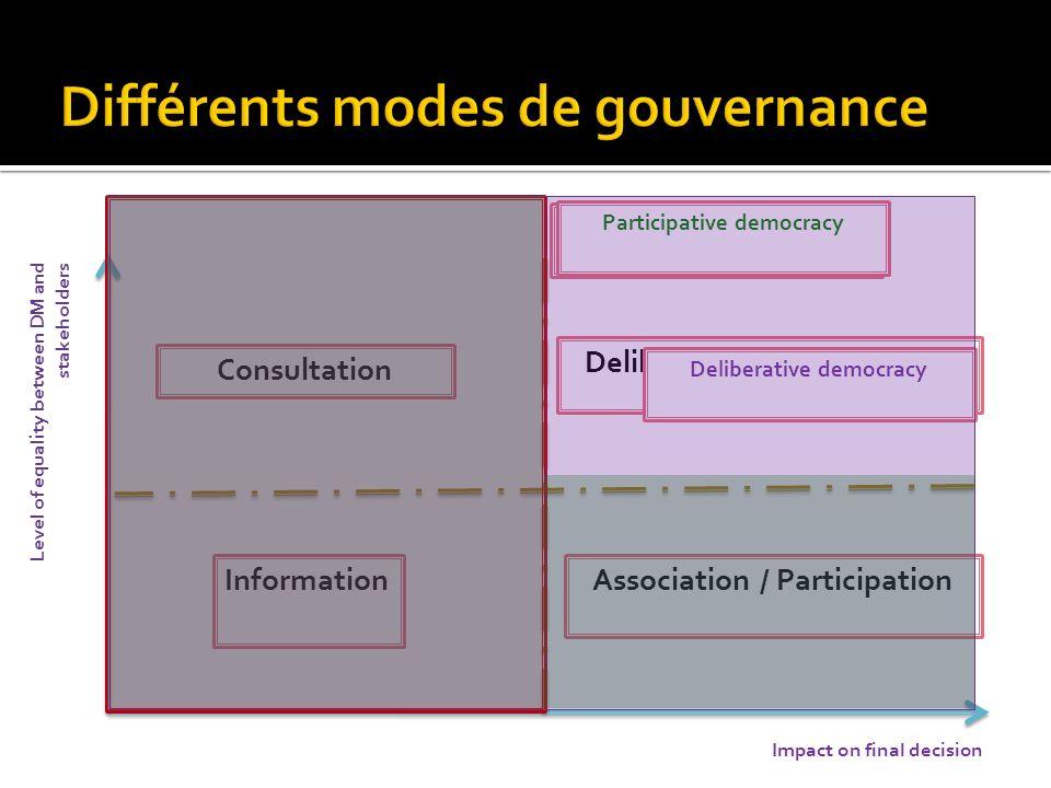 Différents modes de gouvernance