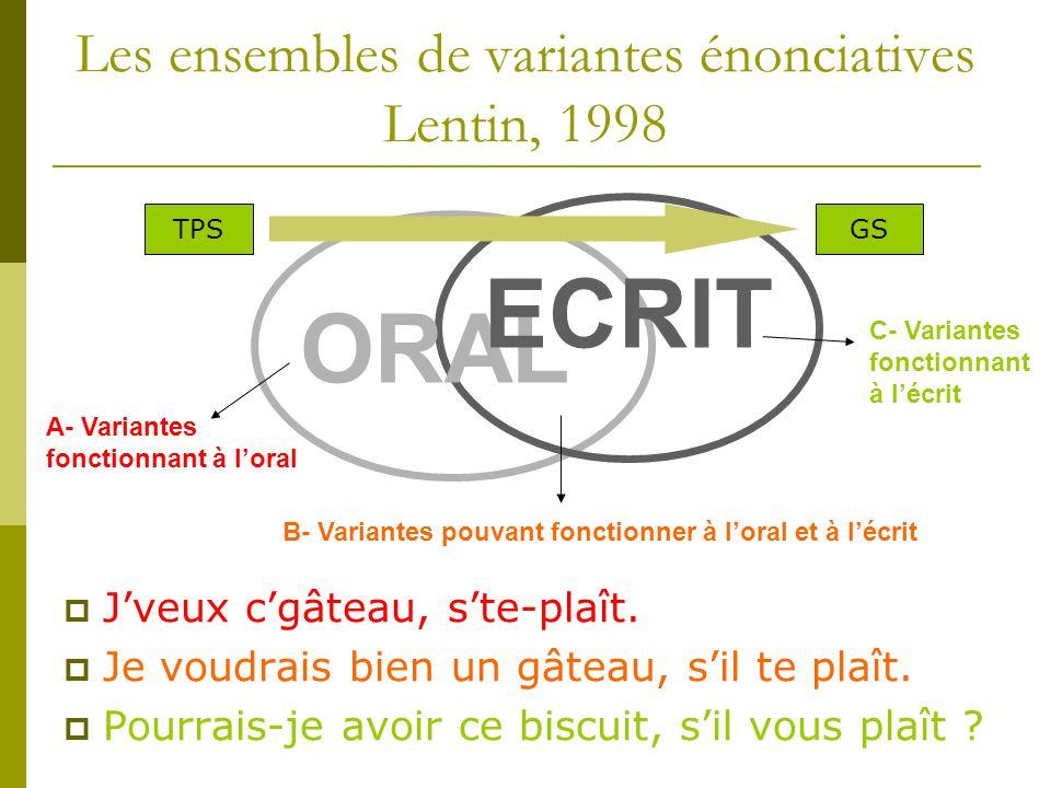 Les ensembles de variantes énonciatives Lentin, 1998