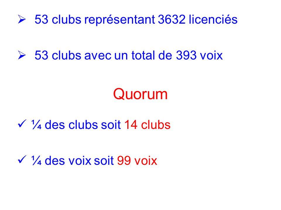Quorum 53 clubs représentant 3632 licenciés