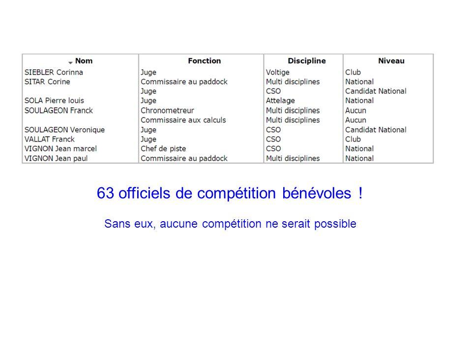 63 officiels de compétition bénévoles !