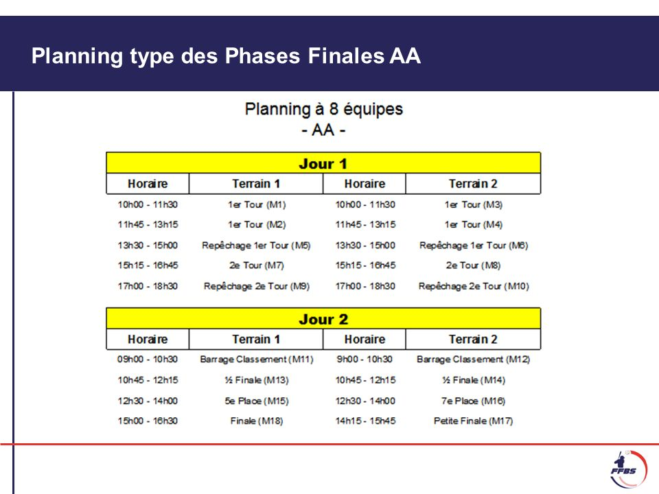 Planning type des Phases Finales AA