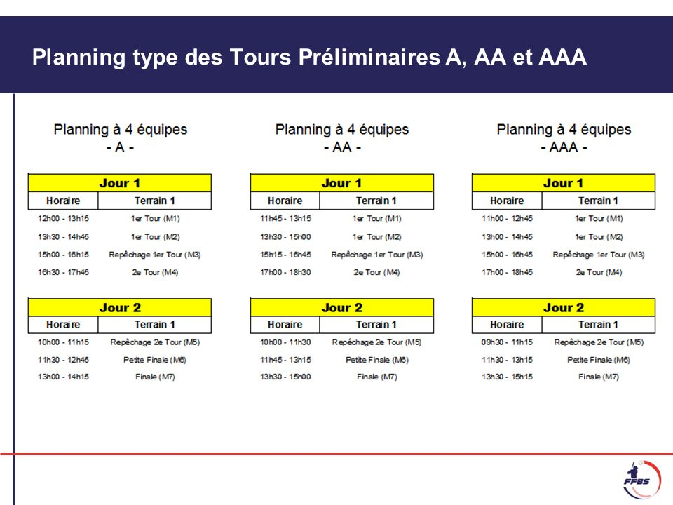 Planning type des Tours Préliminaires A, AA et AAA