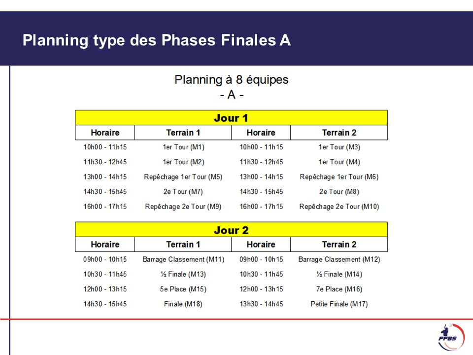 Planning type des Phases Finales A