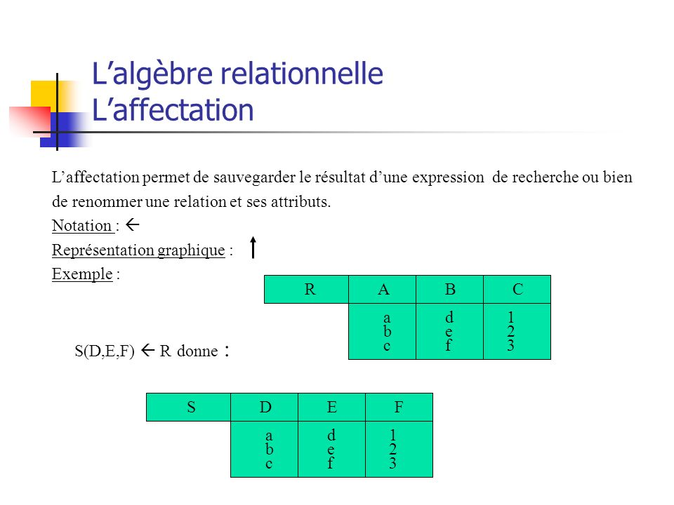 L'algèbre relationnelle L'affectation