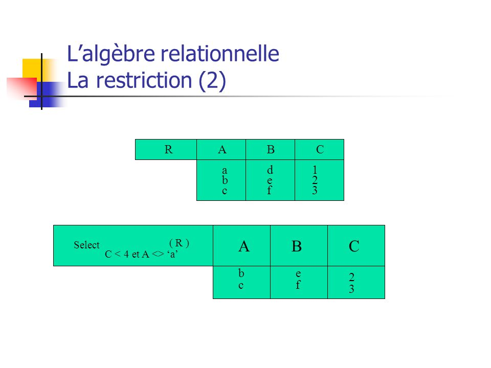L'algèbre relationnelle La restriction (2)
