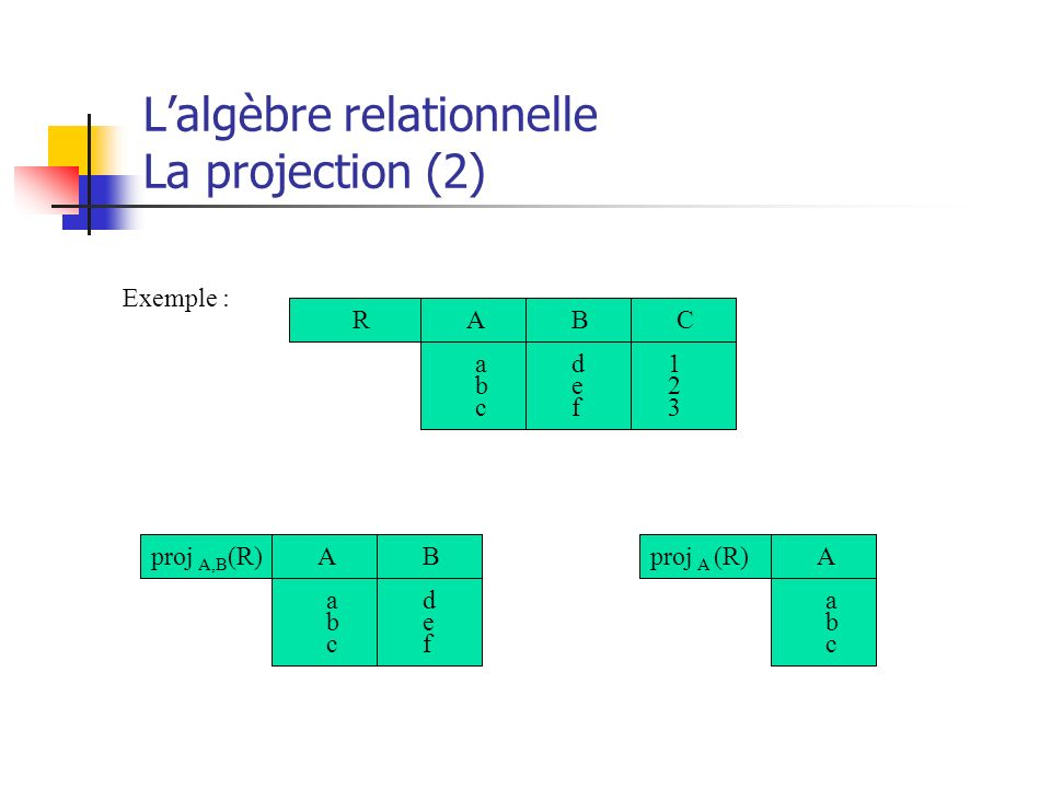 L'algèbre relationnelle La projection (2)