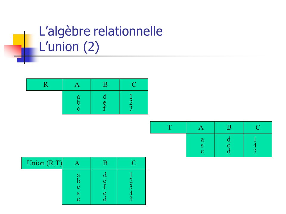 L'algèbre relationnelle L'union (2)