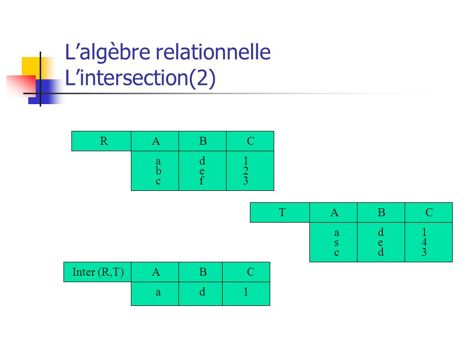 L'algèbre relationnelle L'intersection(2)