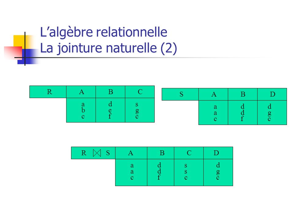 L'algèbre relationnelle La jointure naturelle (2)