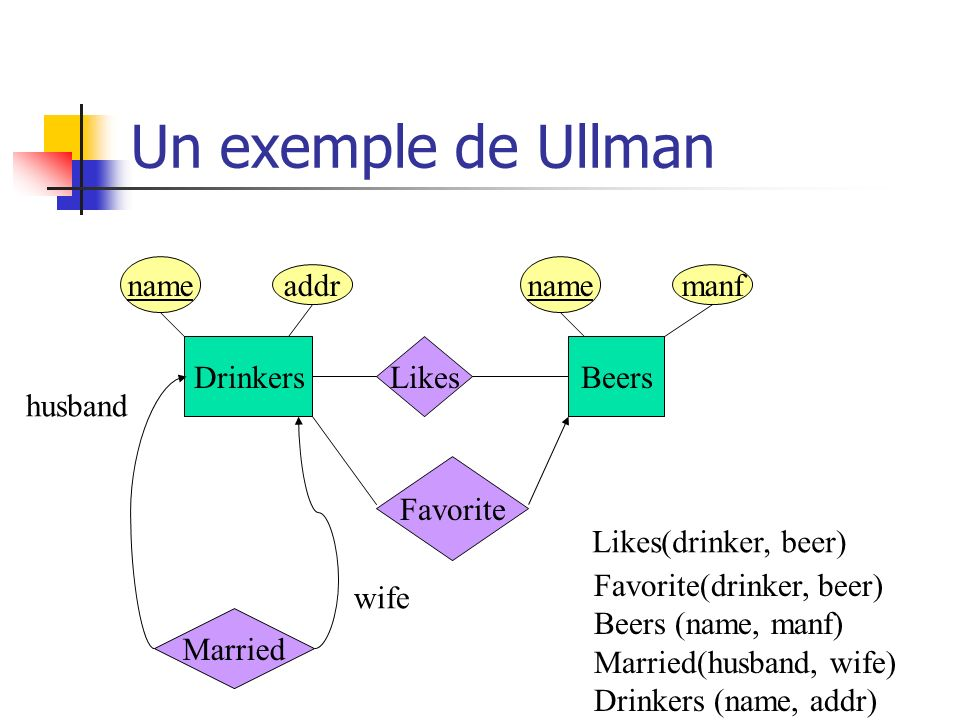 Un exemple de Ullman name name addr manf Drinkers Likes