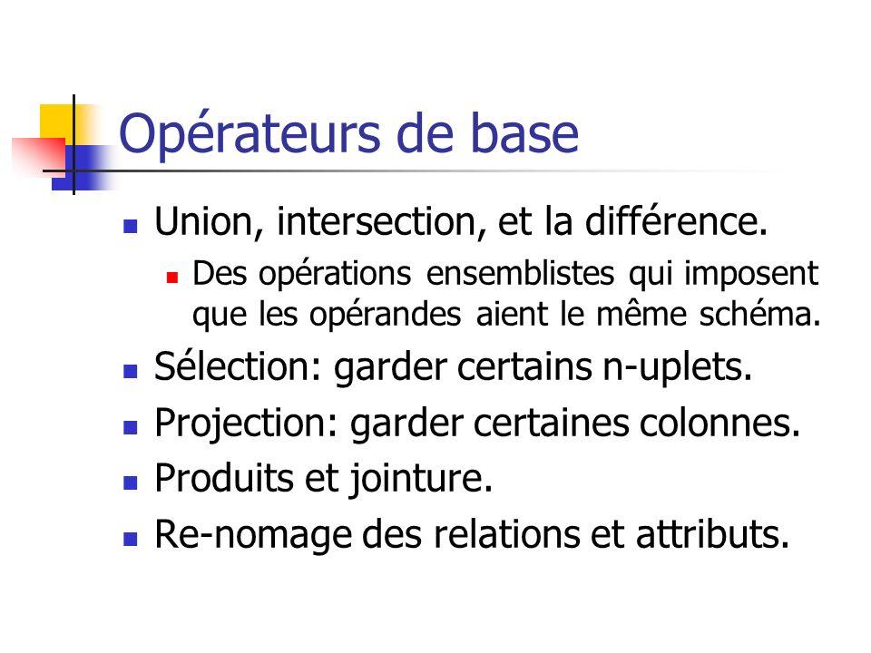 Opérateurs de base Union, intersection, et la différence.