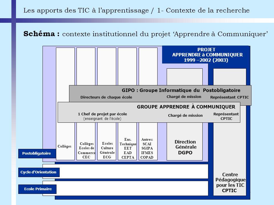 Schéma : contexte institutionnel du projet 'Apprendre à Communiquer'