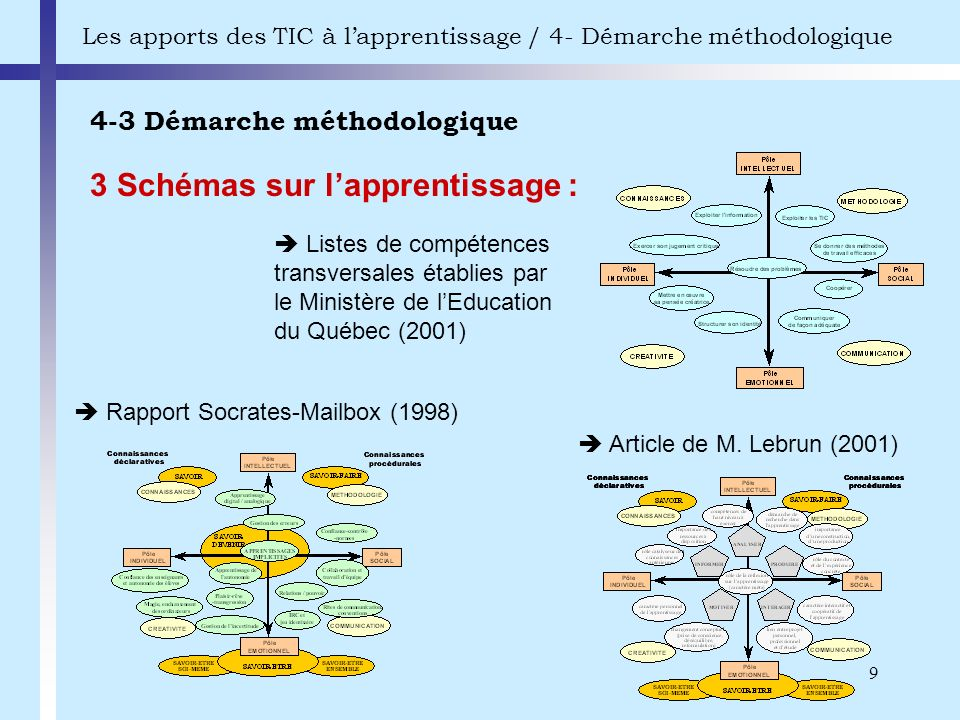 4-3 Démarche méthodologique