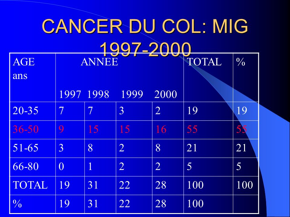 CANCER DU COL: MIG 1997-2000 AGE ans ANNEE 1997 1998 1999 2000 TOTAL %