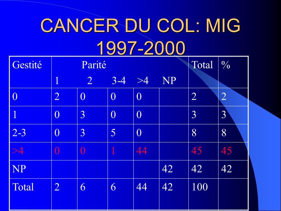 CANCER DU COL: MIG 1997-2000 Gestité Parité 1 2 3-4 >4 NP Total % 2