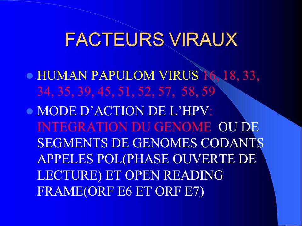 FACTEURS VIRAUX HUMAN PAPULOM VIRUS 16, 18, 33, 34, 35, 39, 45, 51, 52, 57, 58, 59.
