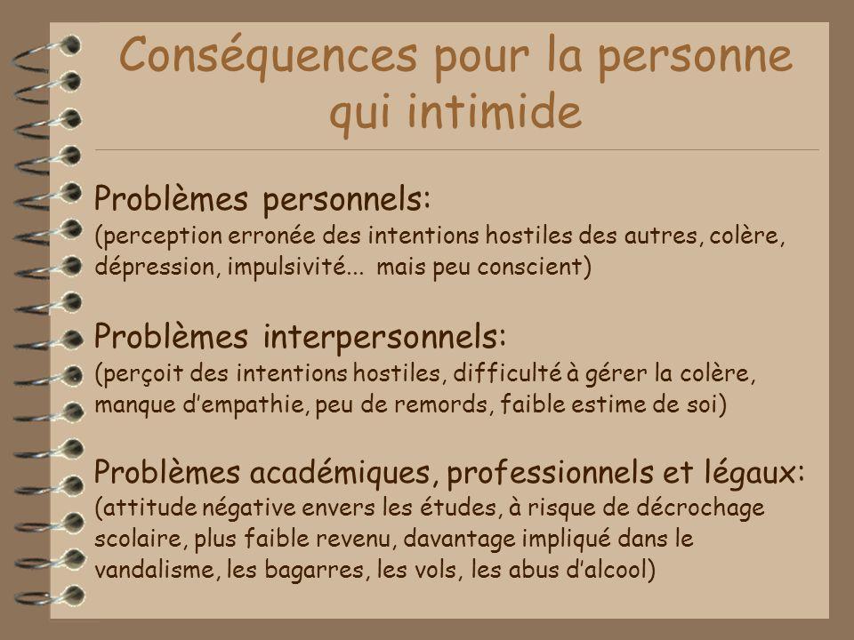 Conséquences pour la personne qui intimide