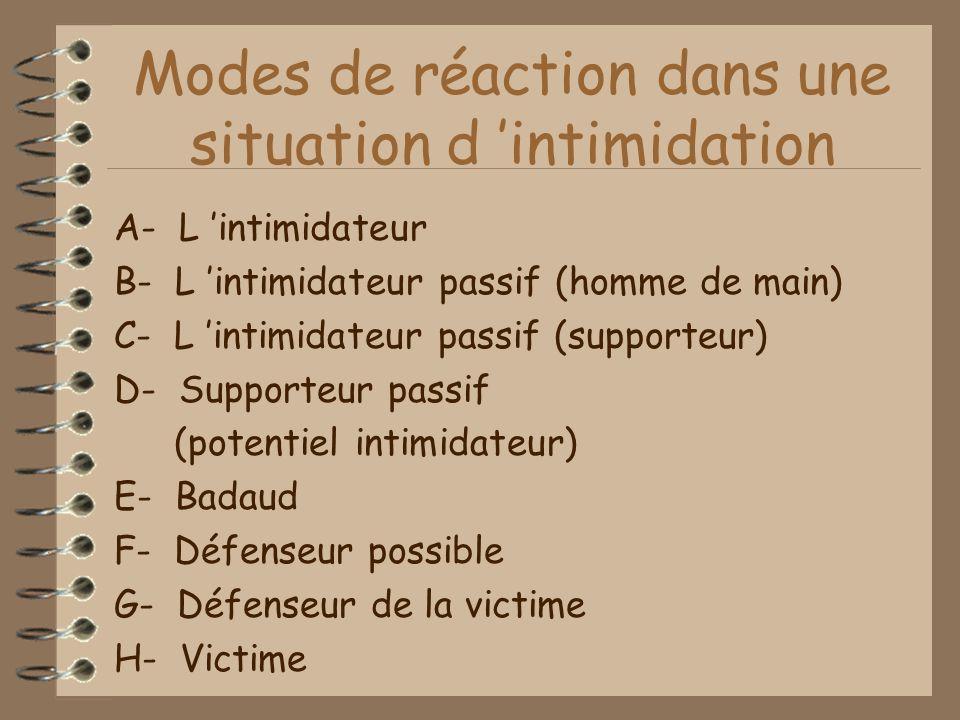 Modes de réaction dans une situation d 'intimidation