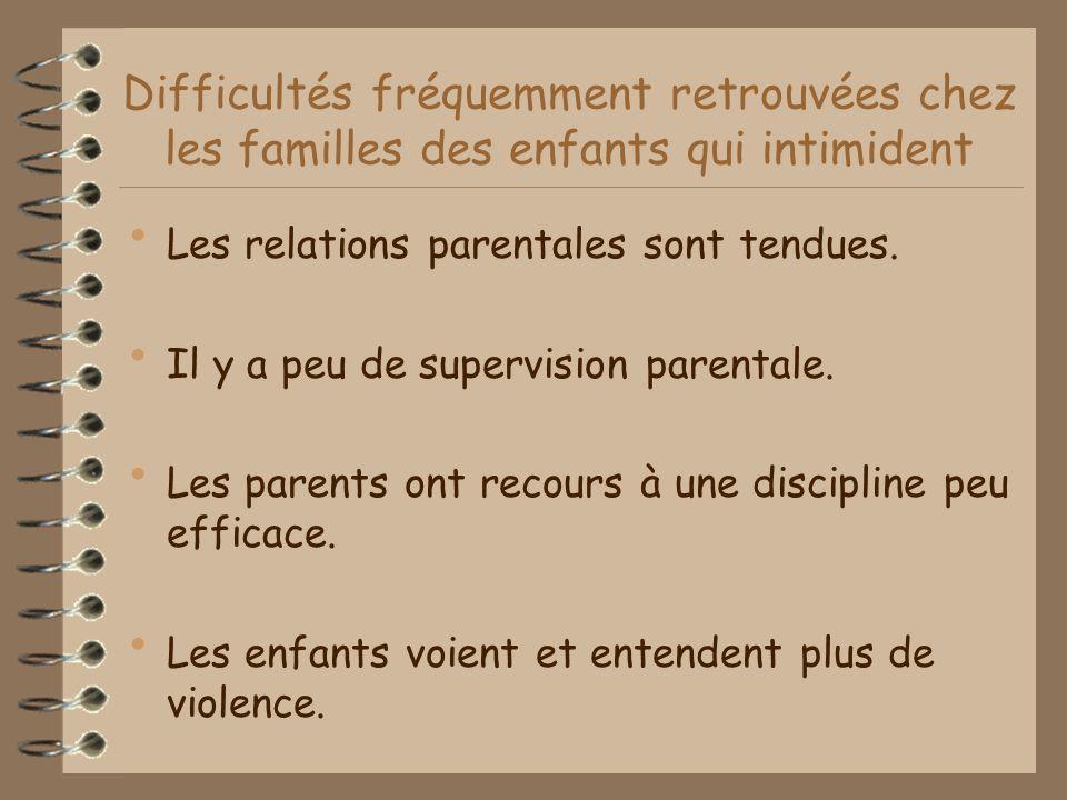 Difficultés fréquemment retrouvées chez les familles des enfants qui intimident