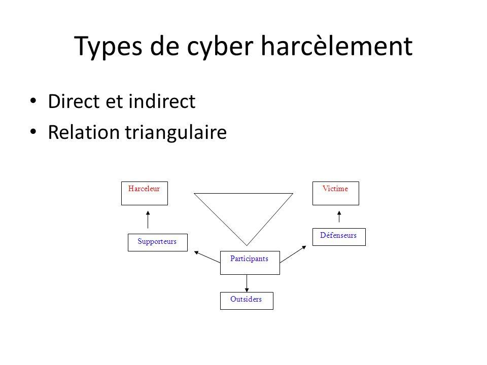 Types de cyber harcèlement