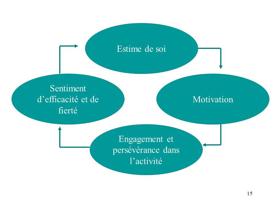 Sentiment d'efficacité et de fierté Motivation