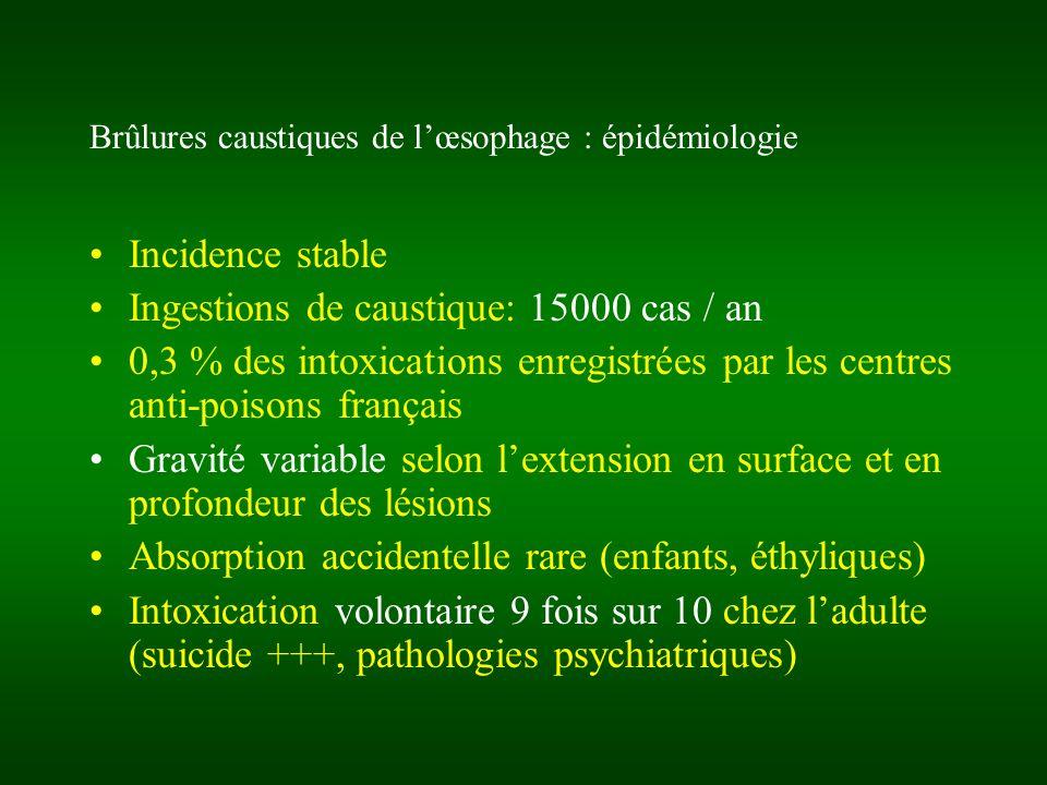 Brûlures caustiques de l'œsophage : épidémiologie