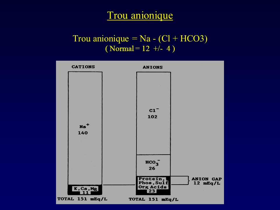 Trou anionique Trou anionique = Na - (Cl + HCO3) ( Normal = 12 +/- 4 )