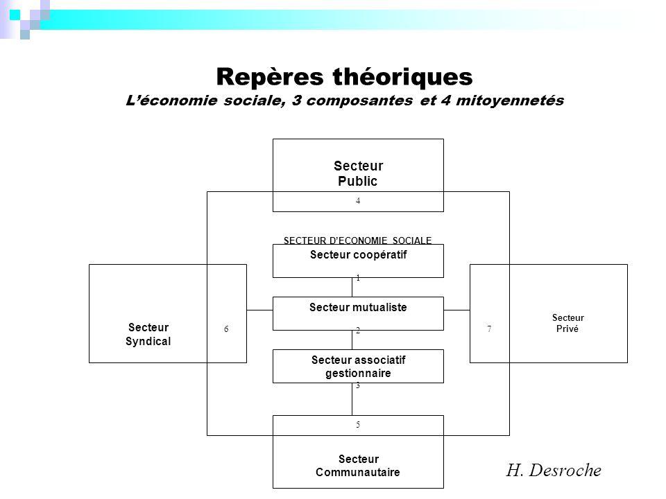 Repères théoriques L'économie sociale, 3 composantes et 4 mitoyennetés