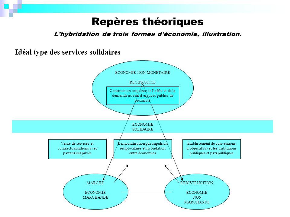 Repères théoriques L'hybridation de trois formes d'économie, illustration.