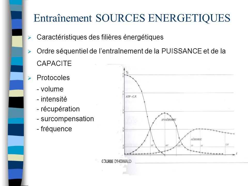 Entraînement SOURCES ENERGETIQUES